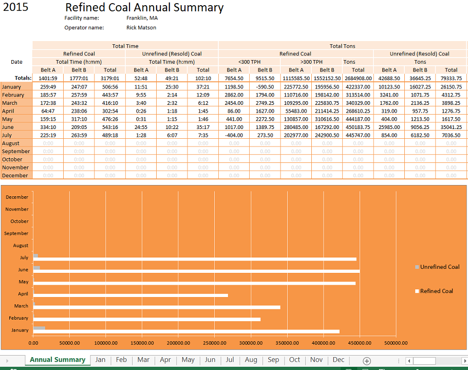 The Annual Summary reports the coal prodution for each month of the year with a annual summary