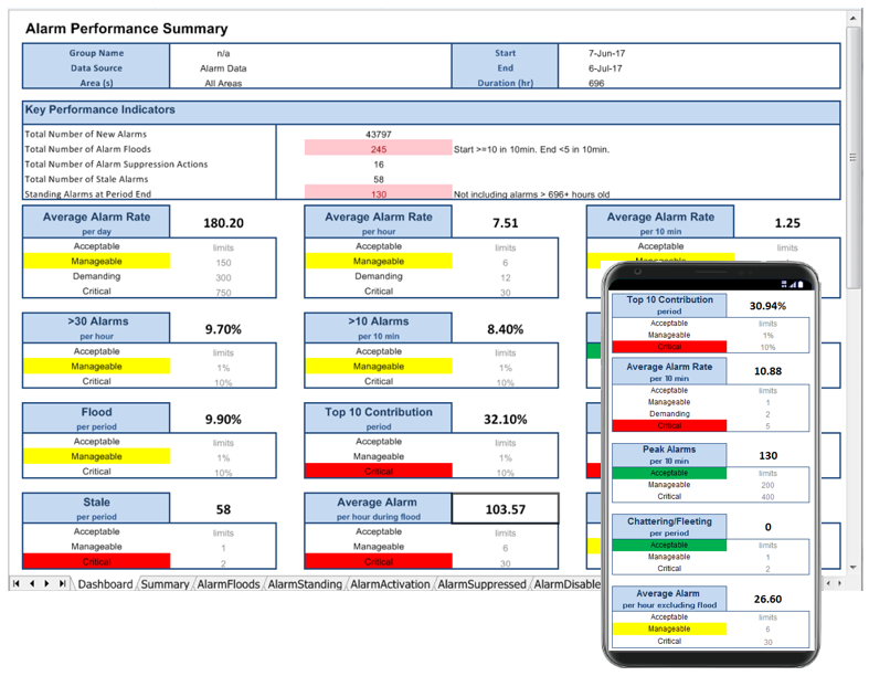 Alarm dashboard report showing the ISA 18.2 key performance indicators
