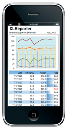 Mobile reports make information available to a wider audience by being viewable in a web browser